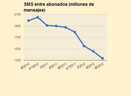 Descenso de envío de SMS