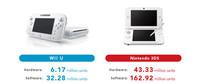 Wii U es el lastre de los resultados financieros de Nintendo