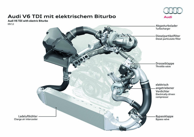 Motor Audi V6 con biturbo eléctrico