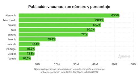 Poblacion Vacunada