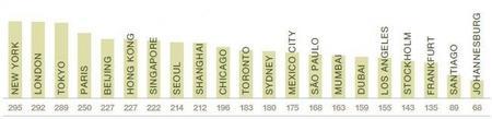 Las ciudades de oportunidad según PWC