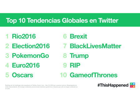 Top10tendenciasglobales 001