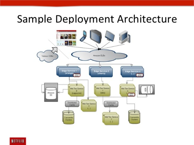 Netflix Cloud Platform Building Blocks 25 728
