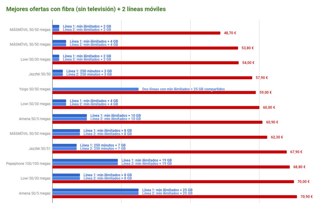 Mejores Ofertas Fibra Dos Lineas Moviles Sin Television