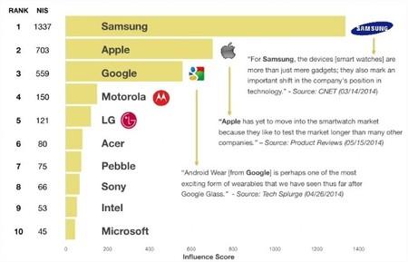 Tabla de marcas importantes en Smartwatch