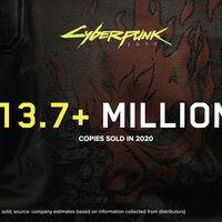 'Cyberpunk 2077' vendió 13.7 millones de copias en 2020, a pesar de los bugs y de ser retirado de la PlayStation Store