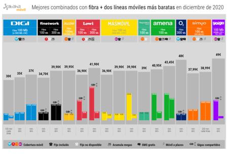 Mejores Combinados Con Fibra Dos Lineas Moviles Mas Baratas En Diciembre De 2020