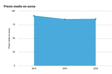 Precio medio pagado por un feature phone en España