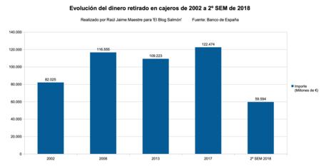 Importe Cajeros 2002 A 2018