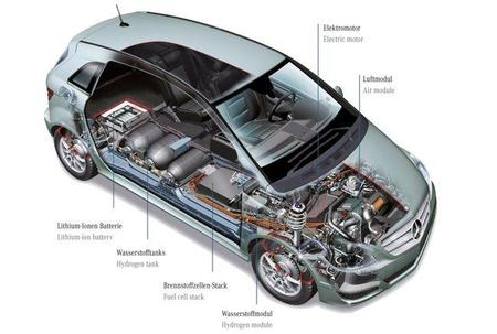 Mercedes-Benz Clase B F-Cell tecnología