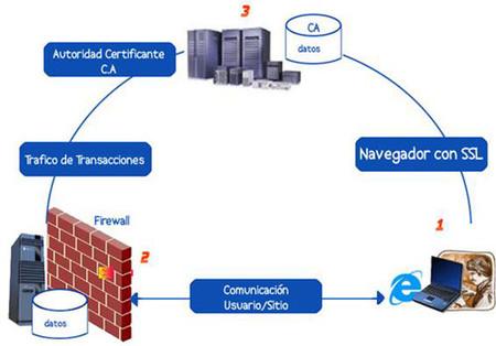 Proceso de encriptacion SSL