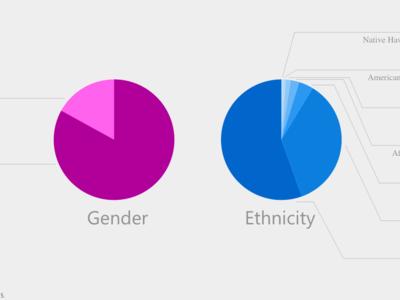 Menos mujeres y más pluralidad cultural, así es el reparto de empleados en Microsoft