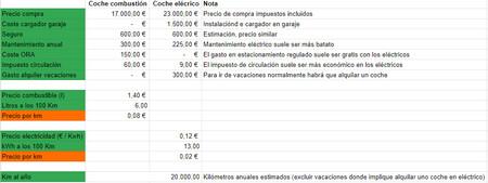 Coche Datos