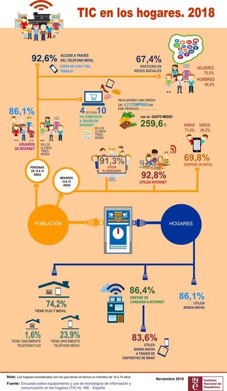 Infografia Tichogares