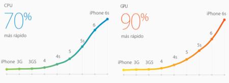 Apple A9 Specs