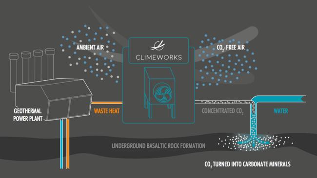 climework-esquema-dioxido