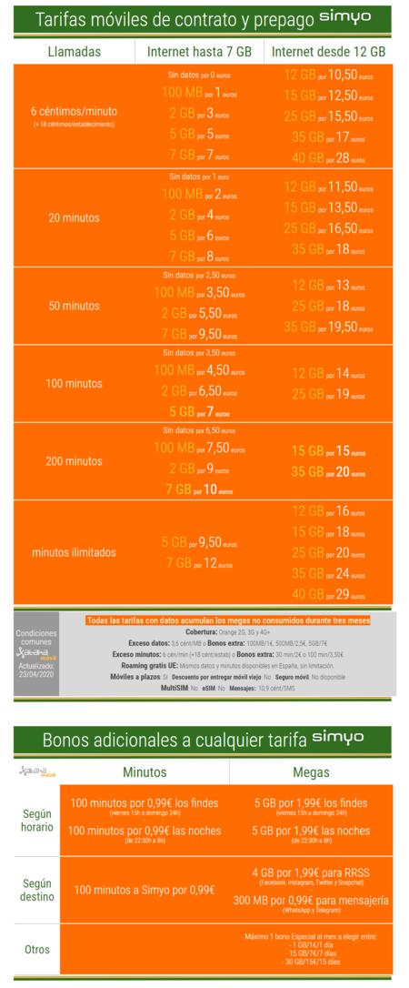 Tarifas Moviles De Contrato Y Prepago Simyo En Abril De 2020
