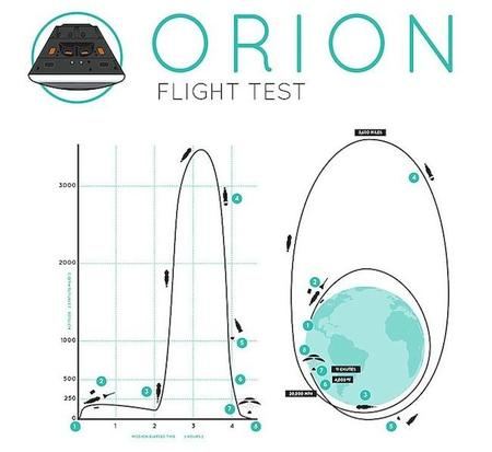 141204 Orion Esquema2 Nasa