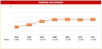 El comercio electrónico está estancado desde 2008