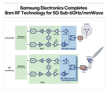 Chip 5G Samsung