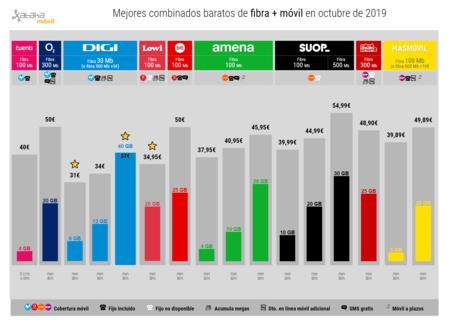 Mejores Combinados Baratos De Fibra Movil En Octubre De 2019