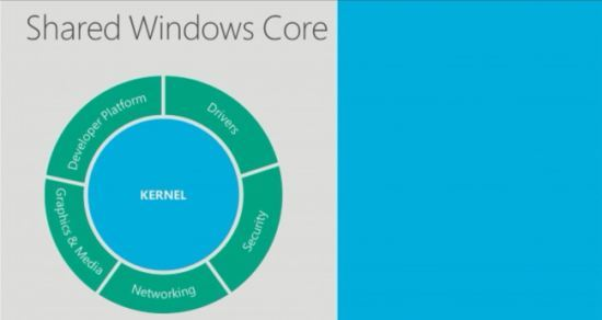 Shared Windows Core