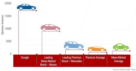 Marcas que se asocian a los coches autónomos
