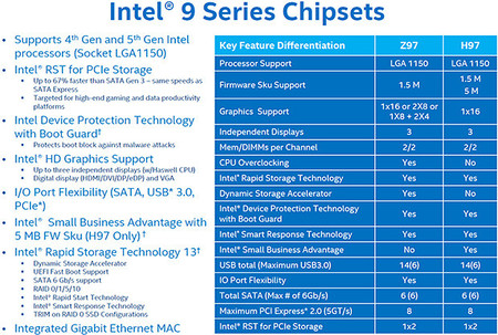 intel_chipset_9-series_especificaciones