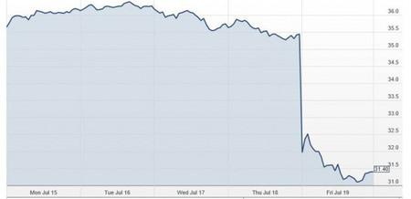 ¿Qué puede haber causado el viernes negro de las acciones de Microsoft?