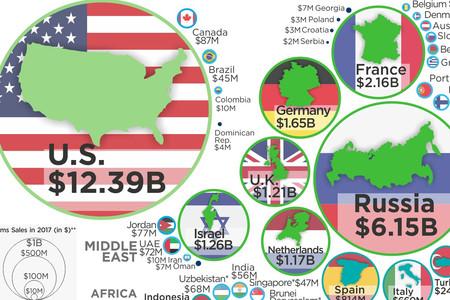 ¿Quiénes son los mayores compradores y vendedores de armas del mundo? Este gráfico lo explica