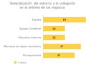 La corrupción es el modus operandi de los negocios en España