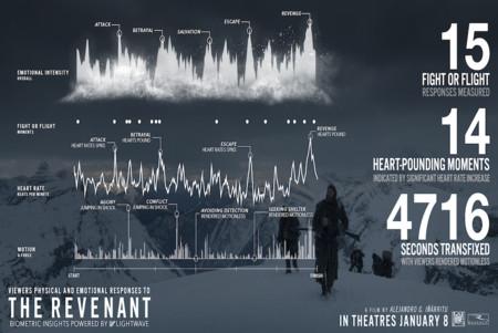 Lightwave Revenant Biometric Screening Aggregate Landscape