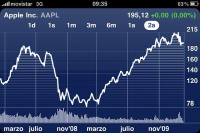Apple, a punto de convertirse en la compañía líder de la Bolsa