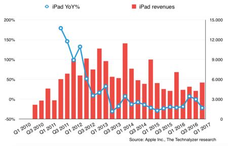 iPad caída