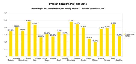 Presion fiscal PIB año 2013