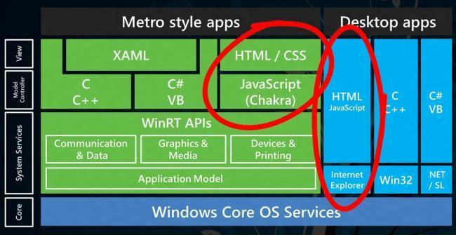 arquitectura de Windows 8