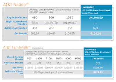 AT&T publica sus planes de datos y anuncia un iPhone 3G sin contrato