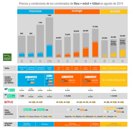 Precios Y Condiciones De Los Combinados De Fibra Movil Y Futbol En Agosto De 2019