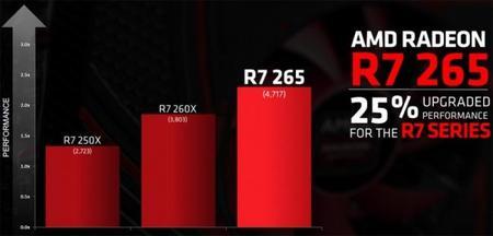 amd-radeon-r7-265_rendimiento