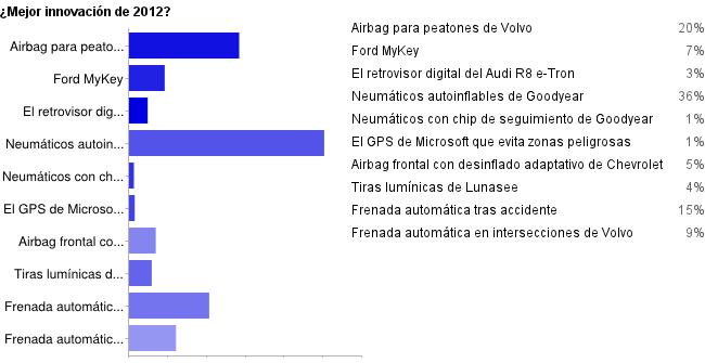 Resultados mejor innovación de 2012 en Motorpasión