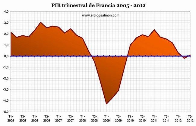 PIB trimestral de Francia 2005-2012