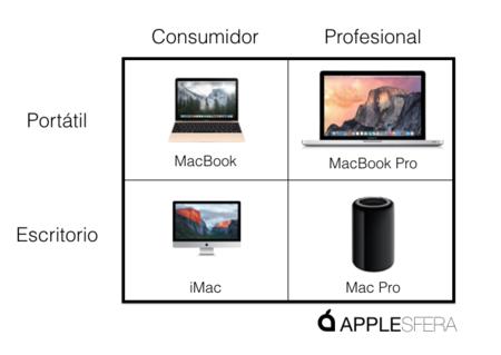 Matrix Macs