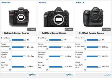 El sensor de la D4S de Nikon aventaja por poco al de la D4, y se ve superado por el de la Df según DxO Labs