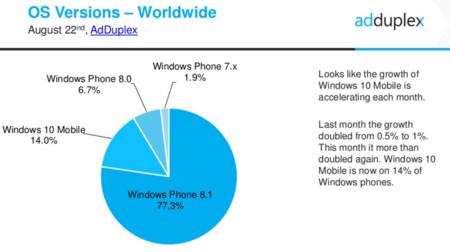 AdDuplex, versiones de Windows instaladas