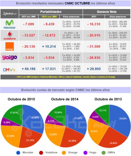 Resultados Cnmc Octubre