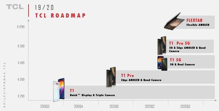 Tcl Alcatel Roadmap 2019 2020