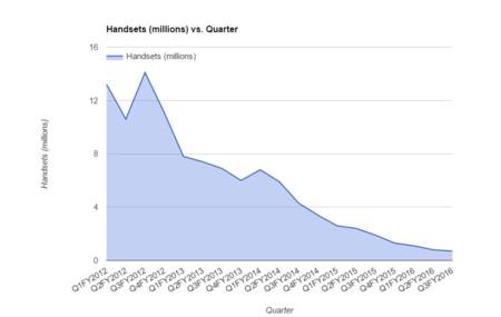 Gráfico de ventas de BlackBerry