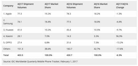 Datos de IDC a 1 de febrero de 2018