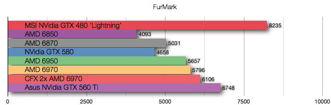 NVidia GTX 560 Ti Benchmarks