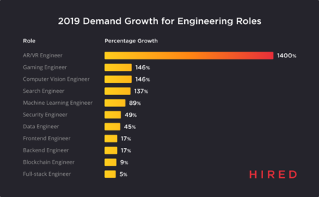 Hired State Of Software Engineer 2019 Demand Growth For Engineering Roles